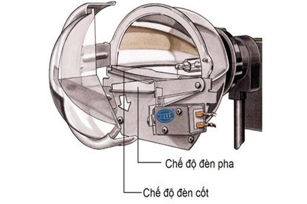Cấu tạo và nguyên lý hoạt động của đèn đèn xenon