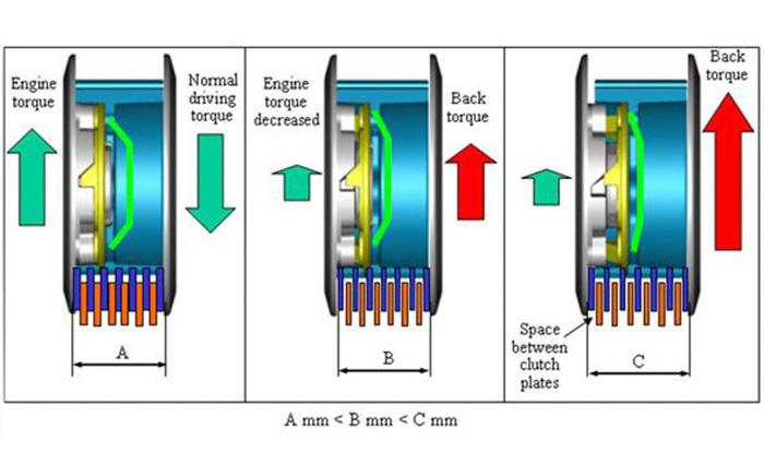 Cơ chế hoạt động của nồi chống trượt Slipper Clutch