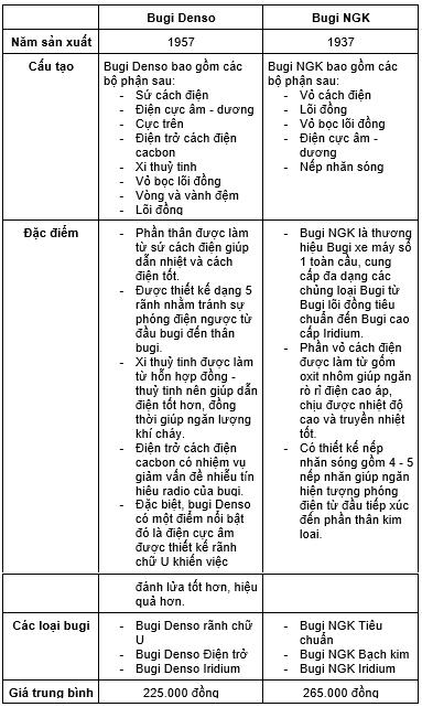 Bảng so sánh bugi Denso và NGK