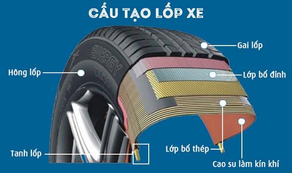 Cấu tạo chung của lốp không săm