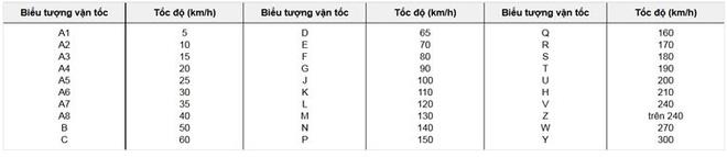 Bảng đọc thông số tốc độ lốp xe máy